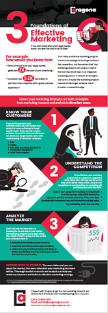 3 Foundations of Effective Marketing Infographic